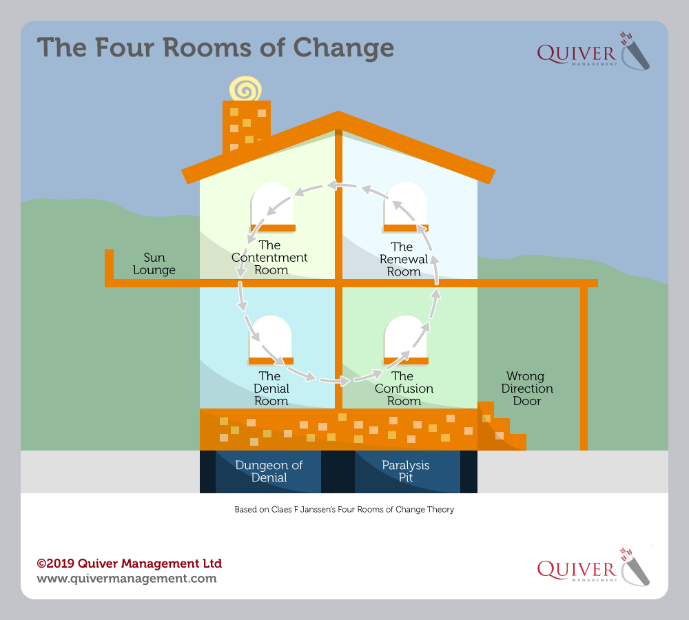 The Four Rooms of Change