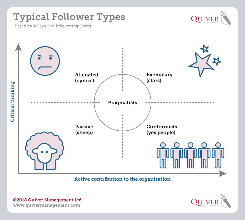 Kelley's Typical follower types, Quiver Management